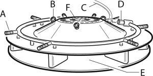 A = fúvókák;  B = horgok; C = elektromos vezeték; D = vízbemeneti csatlakozó E = levegőkimenet; F = levegőbemenet